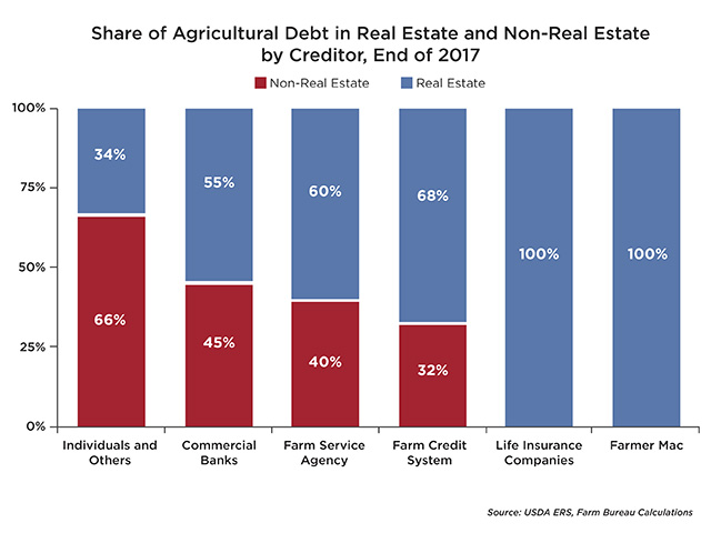 A recent American Farm Bureau Federation Market Intel study finds that commercial banks have greater exposure to non-real estate debt, while Farm Credit system banks have more exposure to real estate, Image by courtesy of AFBF