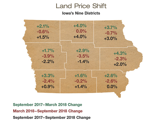 Land Price Shift in Iowa's Nine Districts, Image by Realtors Land Institute, Iowa Chapter