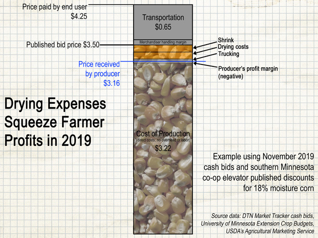 An elevator may post a bid of $3.50 per bushel for new-crop corn, but once discounts are taken for shrink and drying charges, plus any trucking expenses, all the profit opportunity above a $3.22 cost of production has disappeared. (Graphic by Elaine Kub)