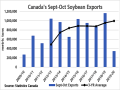 The blue bars shows Canada's soybean exports for September-October, or the first two months of the crop year. This volume totals 344,524 mt for 2019, 65% below the three-year average (black line) and the smallest volume shipped in this period since 2009-10. (DTN graphic by Cliff Jamieson)