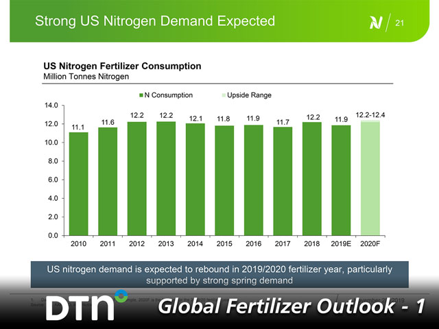Strong nitrogen demand is expected in the U.S. in 2020 after consumption declined in 2019. Extremely wet field conditions led to fewer acres planted, and thus, less fertilizer was applied. (Graphic courtesy of Yao Yao, Nutrien)