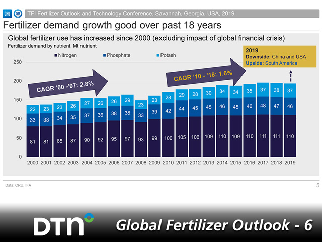 Global fertilizer use has increased every year since 2000, minus the global financial crisis of 2008. World fertilizer demand is expected to be just under 200 million metric tons in 2019. (Graphic courtesy of Rajiv Ram, CRU Int. Ltd.)