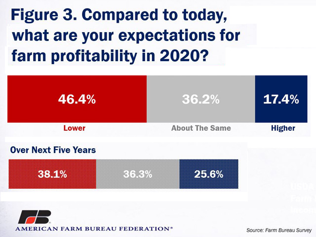 Farmers are cautiously optimistic about trade going forward, but just 17.4% of farmers surveyed by the American Farm Bureau see higher farm profitability in 2020. That figure rises to about 25.6% over the next five years. (Graphic courtesy of American Farm Bureau Federation)