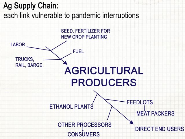 The process of getting ag commodities produced and into the hands of end users is a complex supply chain, with each link vulnerable to interruption. (Graphic by Elaine Kub)
